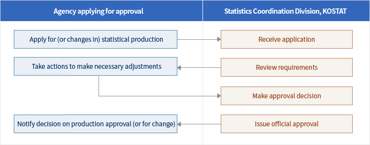 Statistical production agencies should obtain approval of the Statistics Korea when they intend to newly produce statistics or to change the approved matters. After the Statistics Korea reviews approval request, it may ask statistical production application agencies to supplement data if necessary. In such cases, application agencies should submit implementation details of supplementation requests. Then the Statistics Korea will decide whether to approve statistical production and notify final decision.